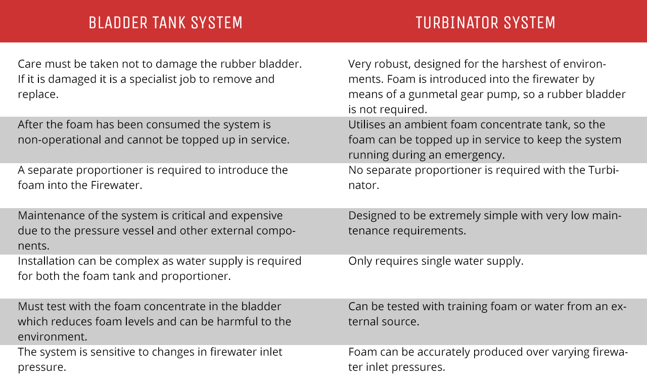 Leaking bladder tank? Upgrade your system with a Turbinator