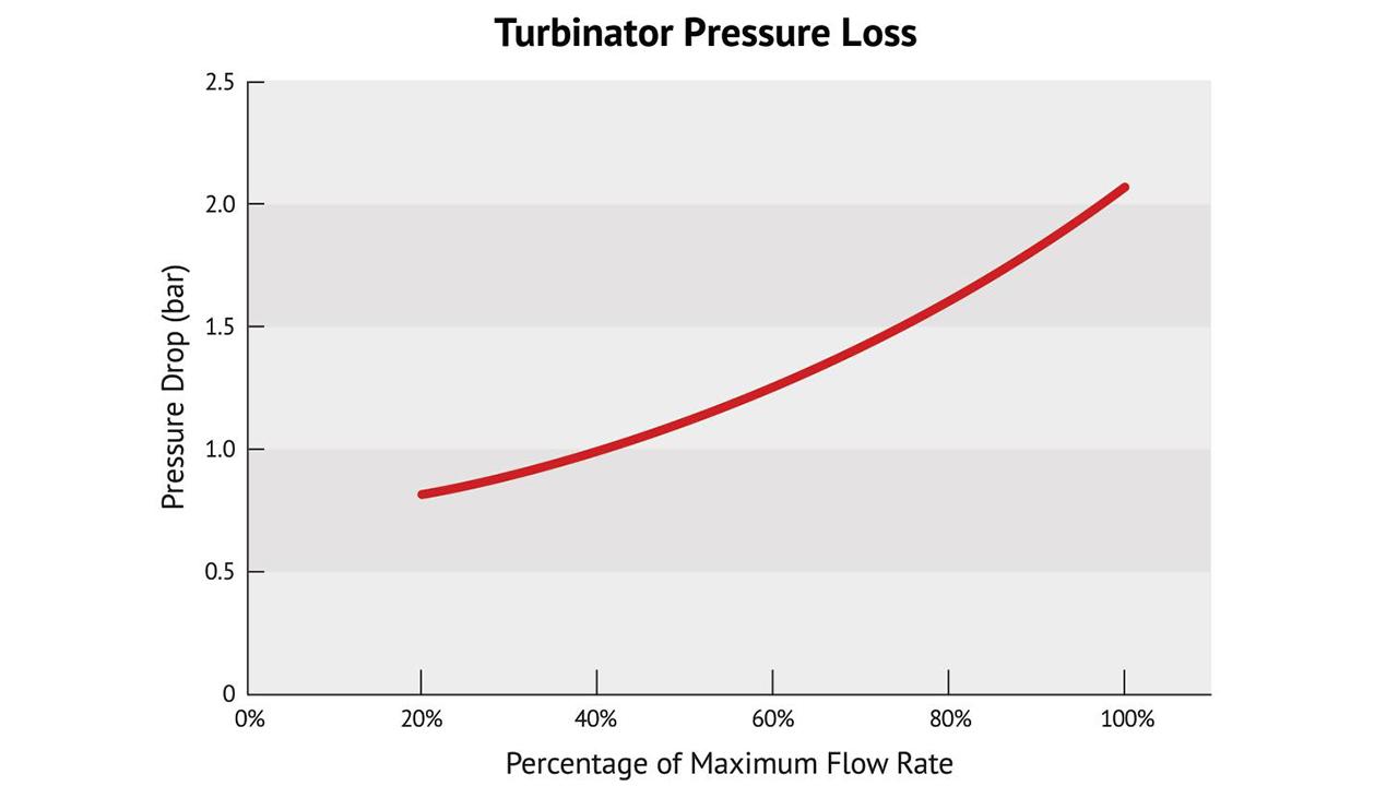 Turbinator Technical Information