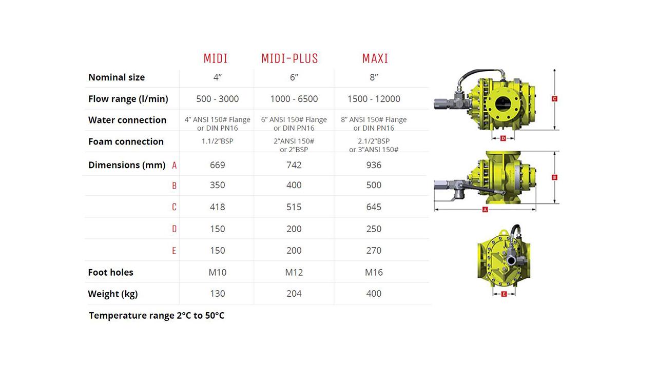 Turbinator Technical Data 1